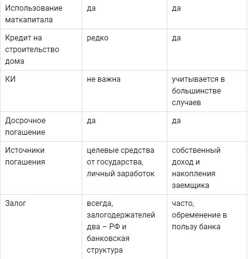 Таблица с видами ипотеки