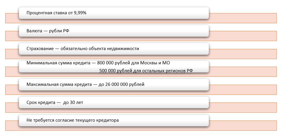 условия по рефинансированию ипотечного кредита в Райффайзен банке