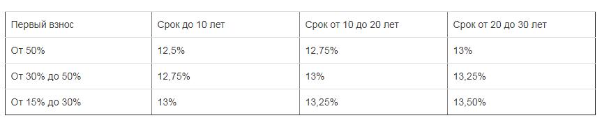 Таблица с данными по программе Молодая семья